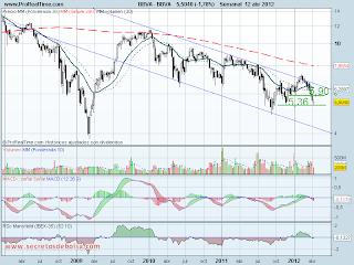 analisis tecnico del-bbva-a 12 de abril de 2012