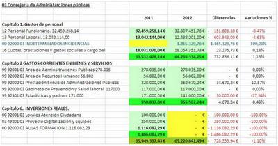 Presupuesto Melilla. CONSEJERIA DE ADMINISTRACIONES PUBLICAS 2012. FEDESME