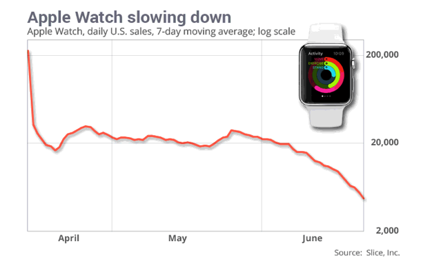 """ chart showing the falling sales of apple watch"""