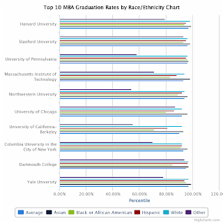 Top 10 MBA Graduation Rates By Race/Ethnicity Chart