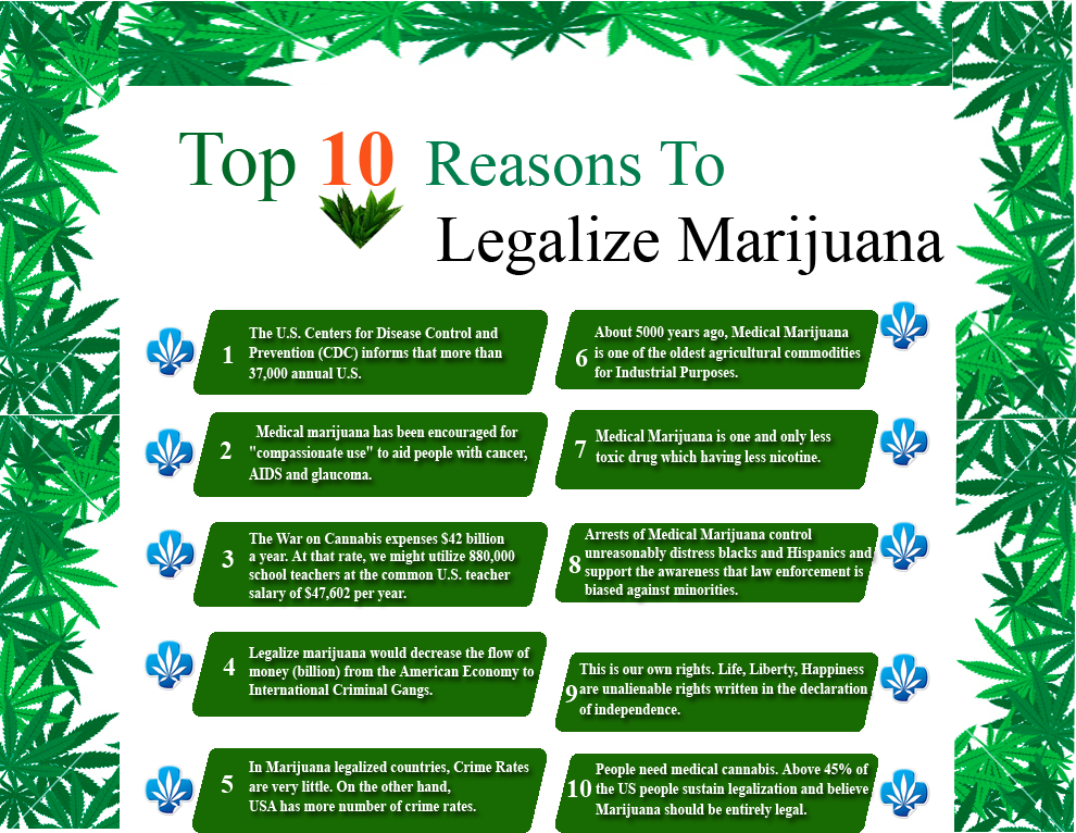 medical marijuana legalization A recent cbs news poll shows support for legalizing marijuana is higher than ever sixty-one percent of americans think marijuana use should be legal, a five-point increase from last year and the highest percentage ever recorded in this poll eighty-eight percent favor medical marijuana use seventy.