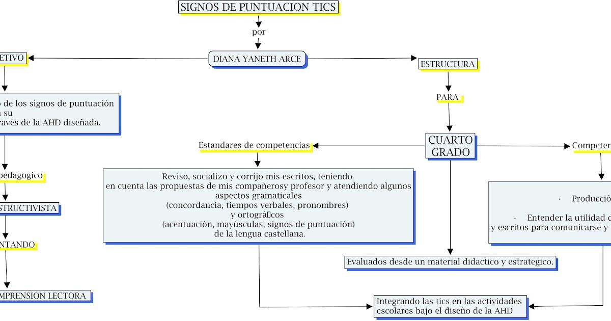 MAPA CONCEPTUAL | SIGNOS DE PUNTUACIÓN TICS