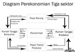 Kegiatan dan Pengertian Perekonomian 3 Sektor