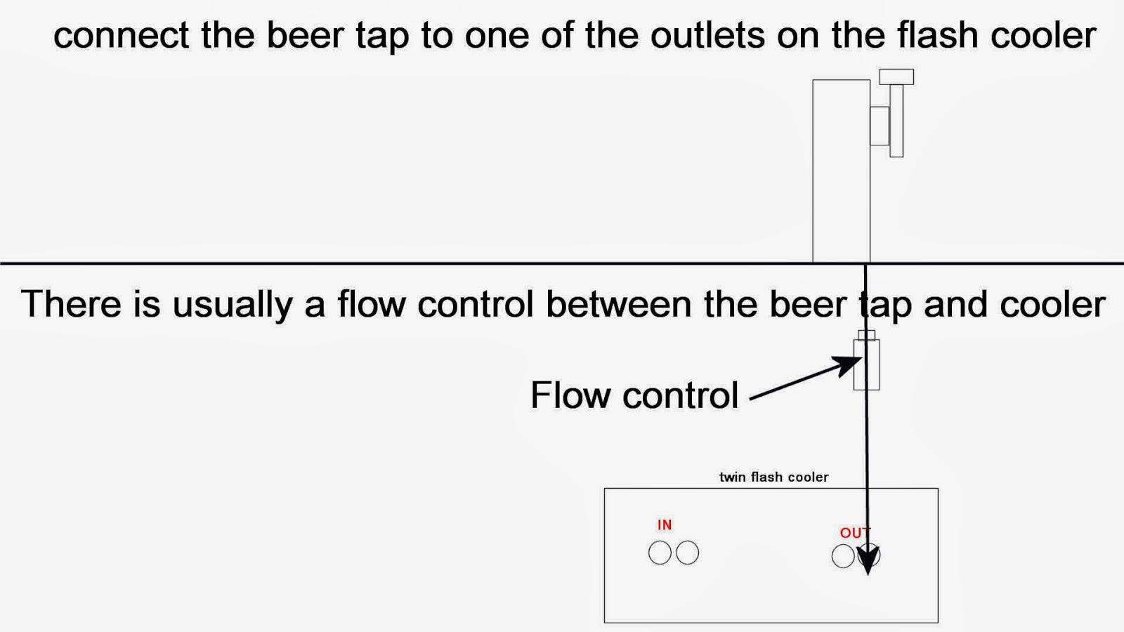 how to install keg beer