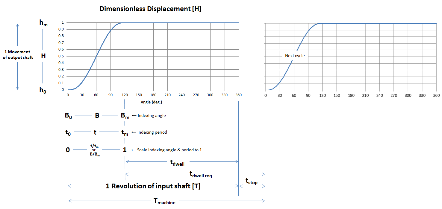 Displacement VS Indexing Angle Timing
