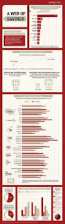 Top 5 Ecommerce Infographics Worldwide