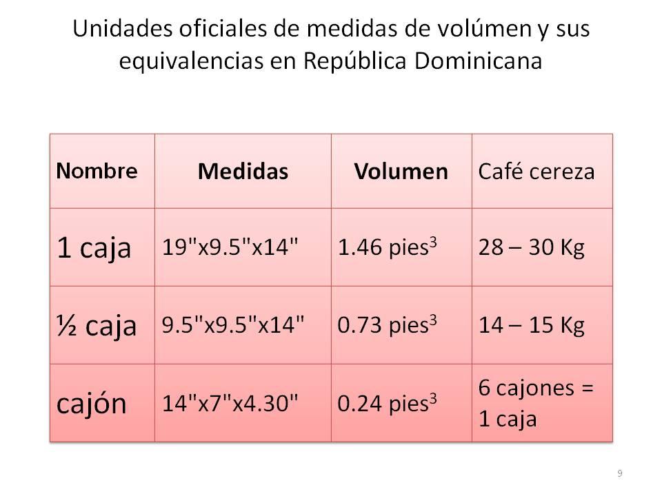 Cuantos Kilos Tiene Un Quintal De Cafe