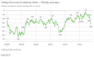 Gallup Confidence