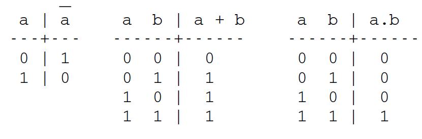 Alg bre de boole cours exemples exercices examens for Fonction logique de base