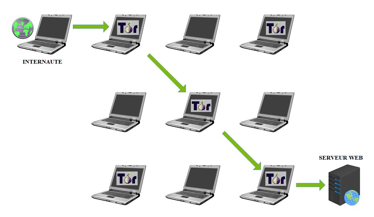 COMMENT ACCEDER AU WEB INVISIBLE DEEP WEB EN TOUTE