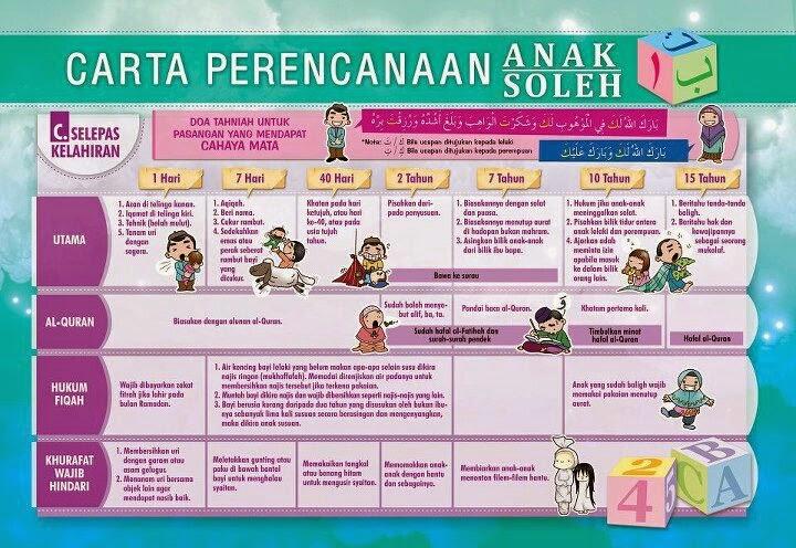 tips untuk dapatkan anak yang bijak