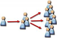 red de relaciones