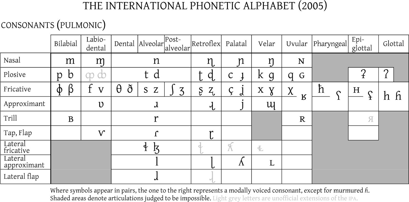 International Phonetic Alphabet – IPA Charts, Keyboards ...