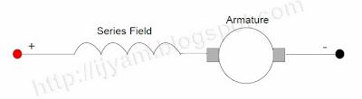 Field and Armature connection of a Series Field Direct Current (DC) Motor
