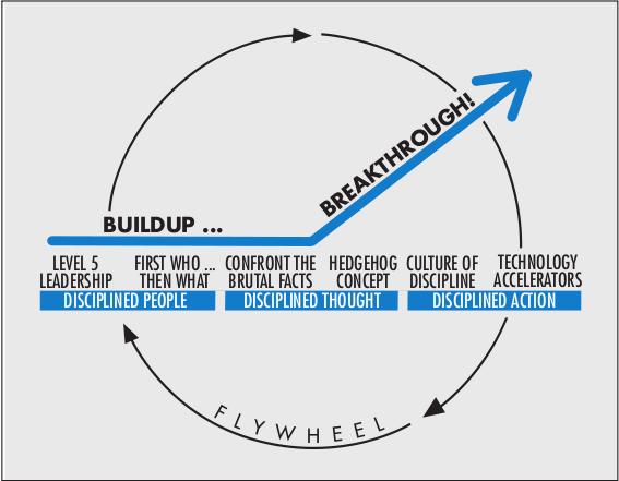 Flywheel and Doom Loop