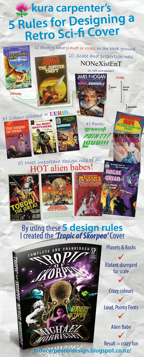 Kura Carpenter's 5 Rules for Designing a Retro Sci-fi Cover