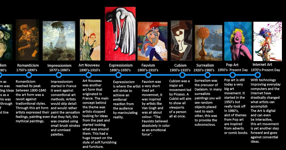Timeline of Art | Clark O'Connell's Online Portfolio