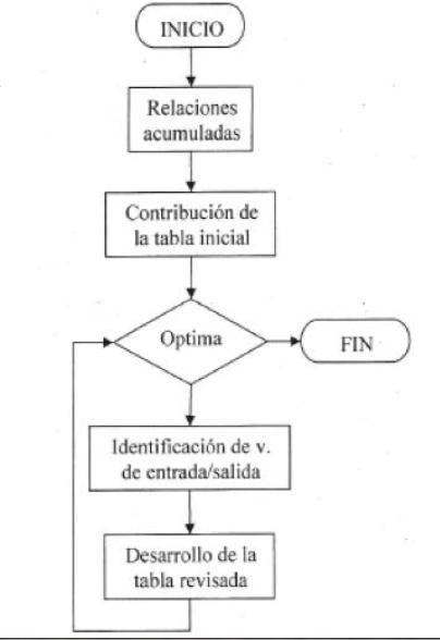 Introduccin a los mtodos cuantitativos para la toma de decisiones diagrama de mtodo simplex ccuart Image collections