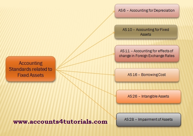 AS-10 ACCOUNTING FOR FIXED ASSETS