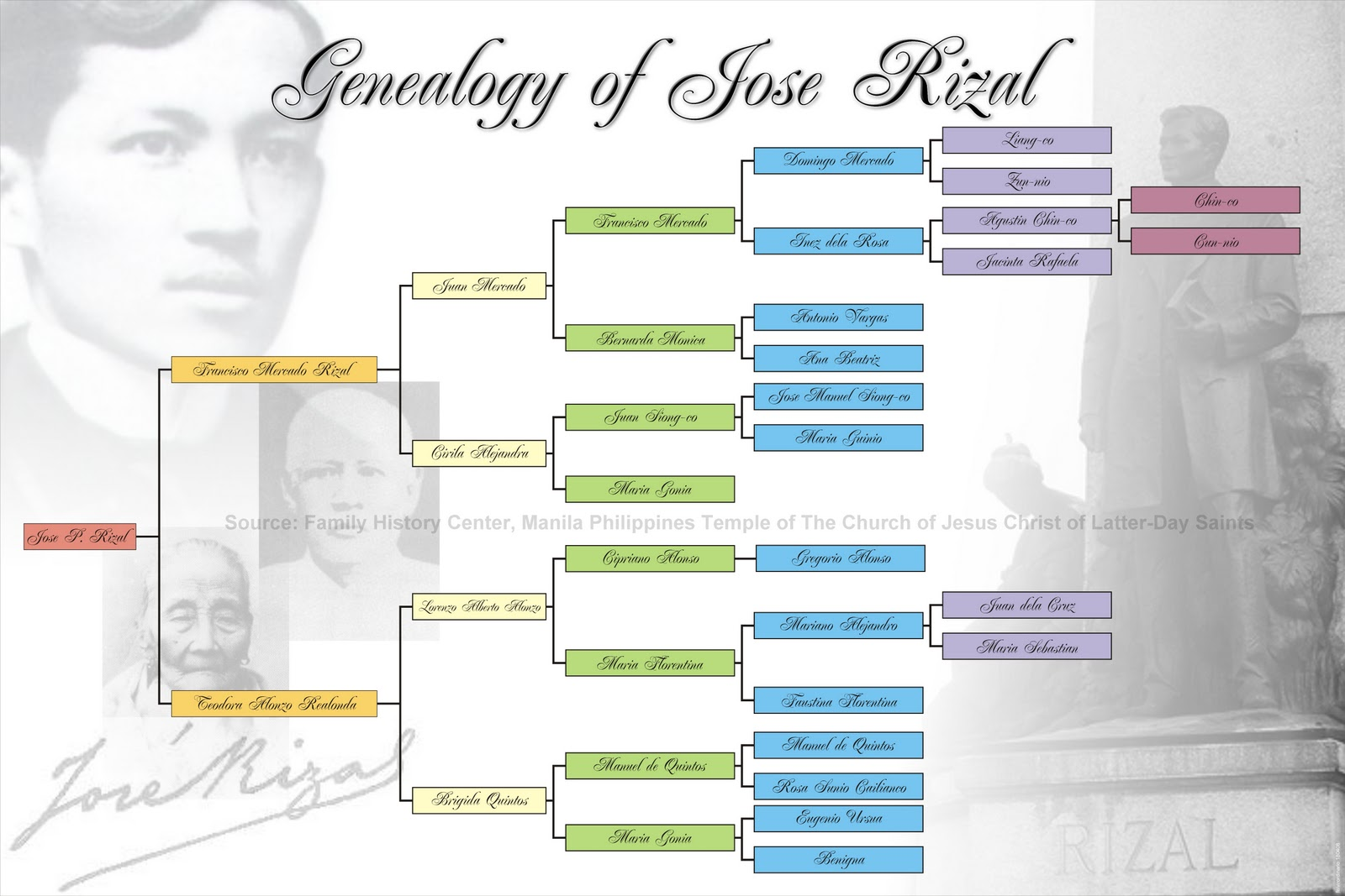complete family tree diagram chart of jose rizal Elements of short story - free download as the jose rizal pro patria unable to complete a pre-medical course at the university of the philippines.