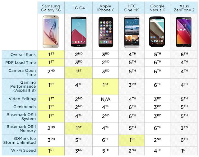 smartphone più veloce