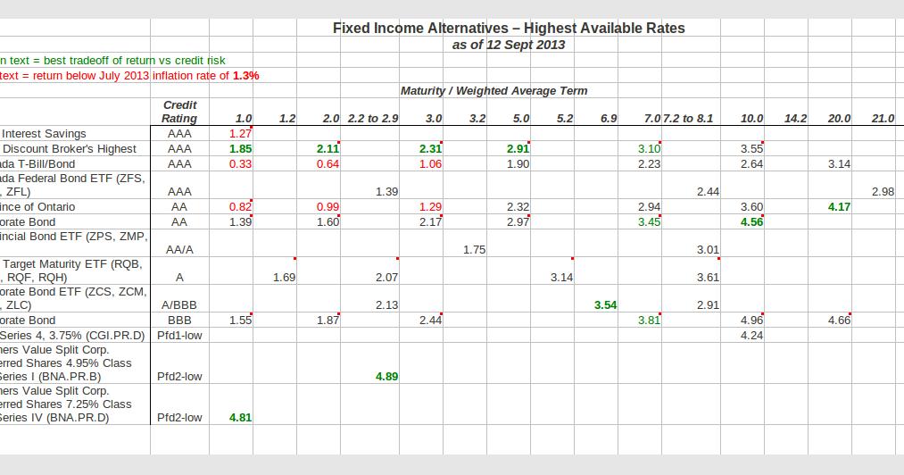 Discount broker high interest savings