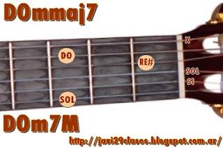 gráficos de acordes de guitarra menores con séptima Mayor (mmaj7) m7M m7+