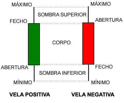 Gráficos de candlestick