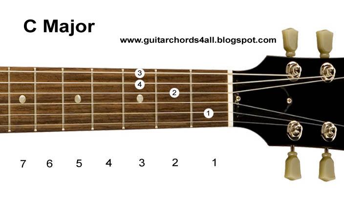 Guitar Chords: Guitar Chords-Major Chord Chart (Diagrams)