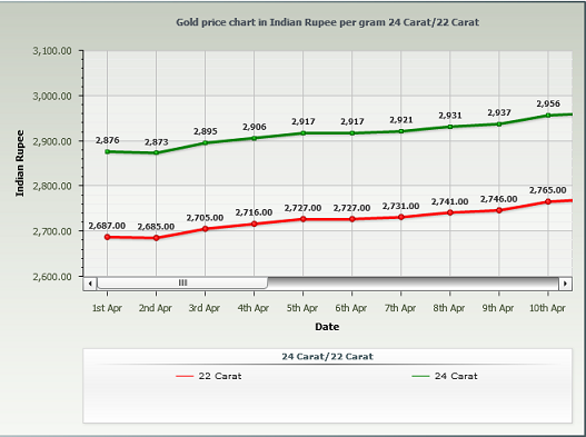 Gold Rate in Mumbai Per Gram - April 2014 Chart