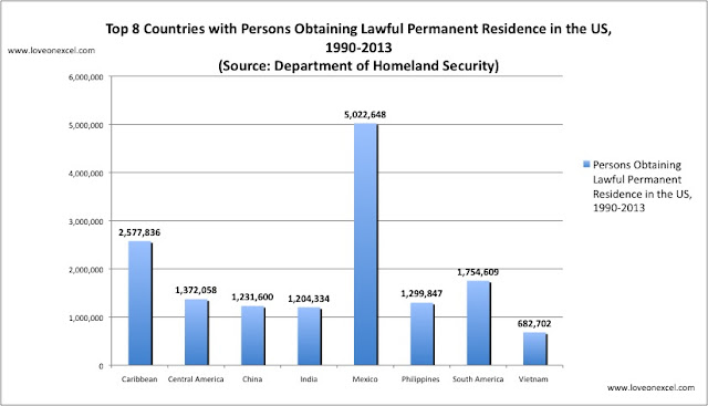 Top 8 countries gaining lawful permanent residence in US | Filipino Immigration to the US