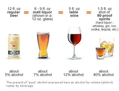 Is  Ounces Of Beer A Standard Drink