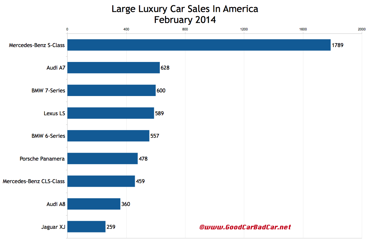 USA large luxury car sales chart February 2014