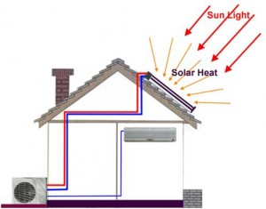 Solar Panel Air Conditioner Project