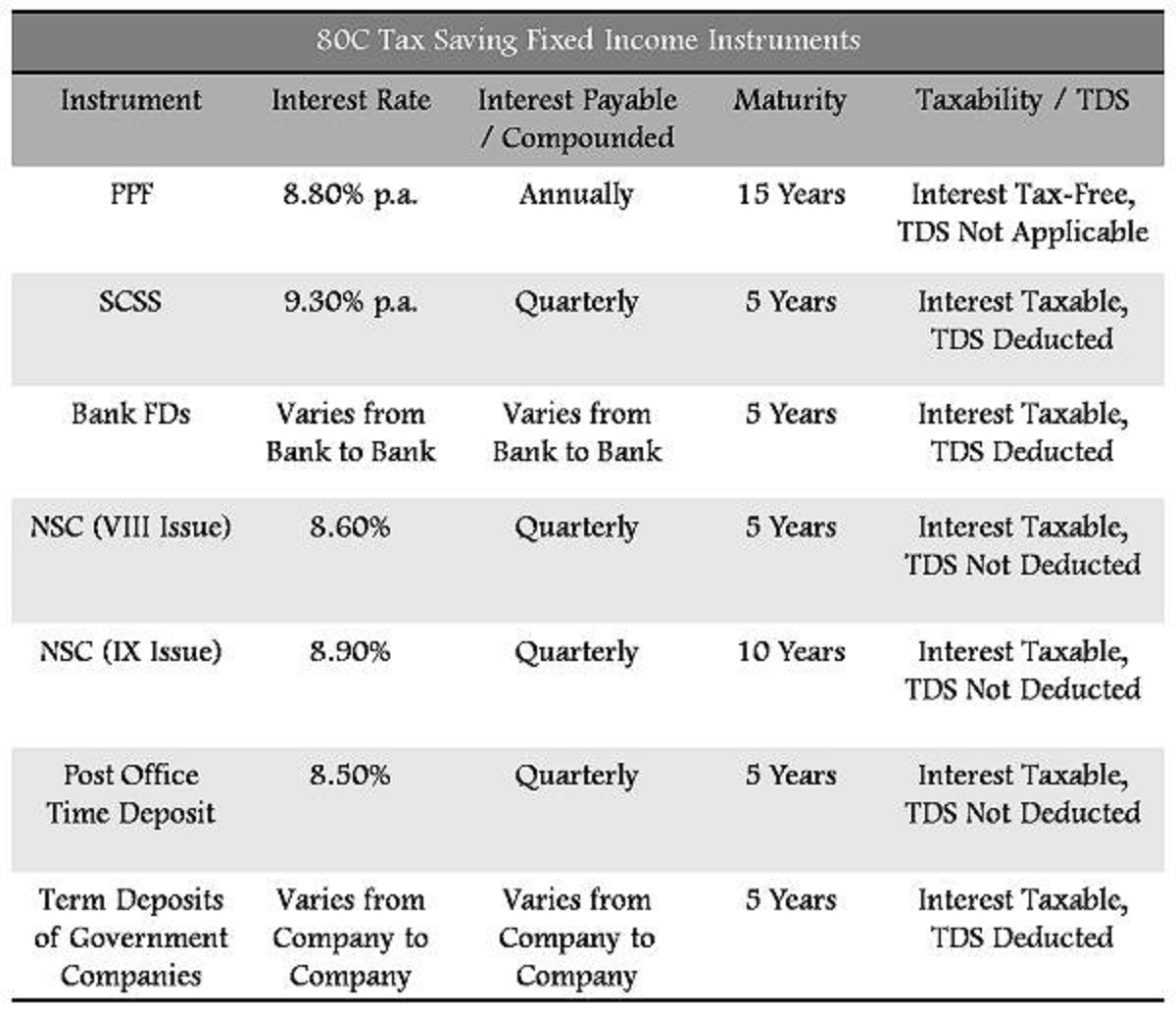 Tax saving instruments and investment for salaried - Post office savings bonds interest rates ...
