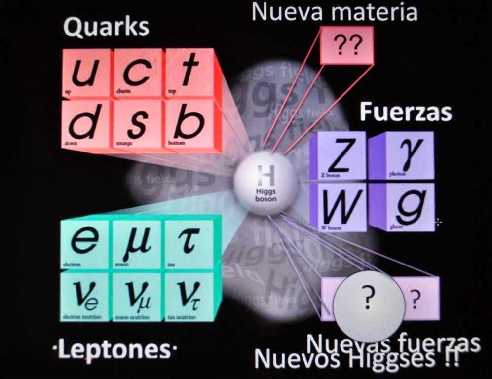Resultado de imagen de El rompecabezas de las partículas subatómicas que encaja perfectamente con la naturaleza