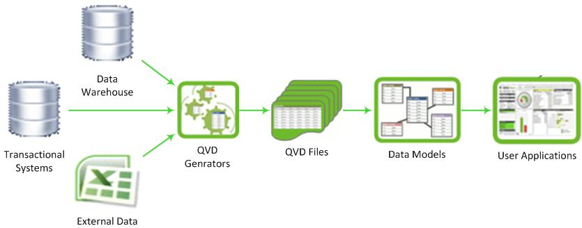 how to open qvd file