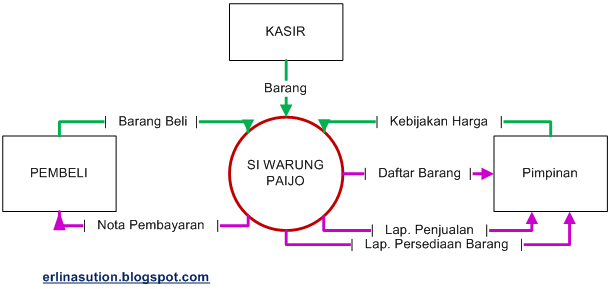 Flow of Document & System Context   Sisi Lain