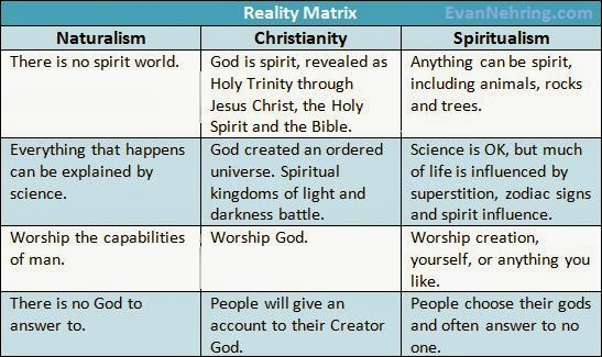 Reality Matrix: Naturalism, Christianity, Spiritualism