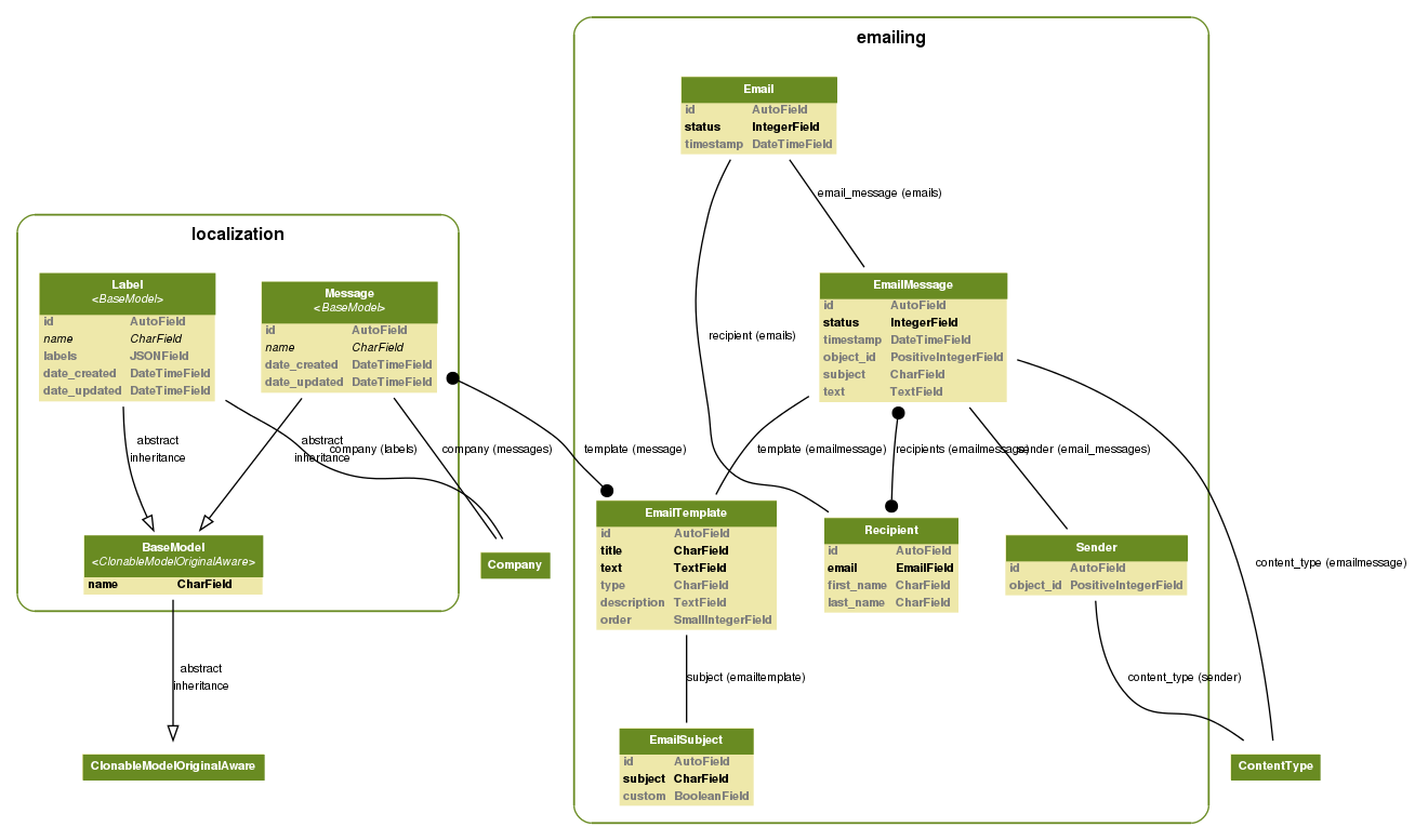 Python django django model visualization dependency graph django detect cyclic application to detect cyclic imports with this application you can analyze the dependence of your applications ccuart Gallery