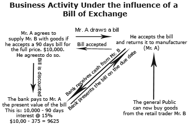 My pakistan 2011 the result is that a bill of exchange is a useful instrument to increase business activities and is beneficial to all the parties altavistaventures Images