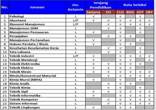 Lowongan Kerja PT Krakatau Steel & Group Mei 2013