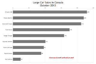 Canada large car sales chart October 2013