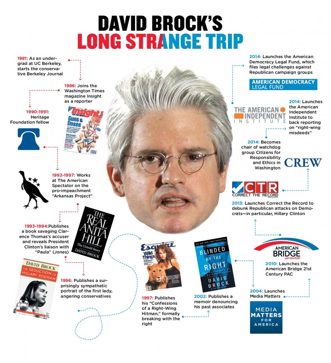 web_brock_timeline.jpg