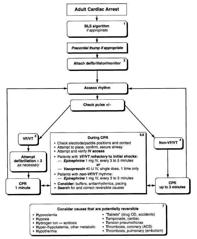 Colorado Cardiac Cpr: Mill Hill Ave Command: Using Dextrose In Cardiac Arrest