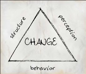 triad of change