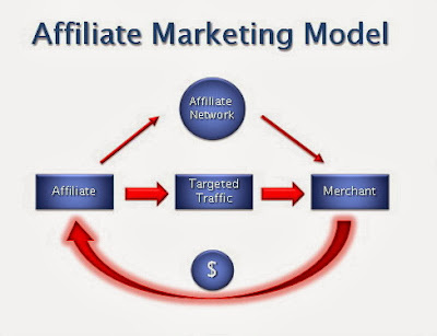 Top 4 Types Of Affiliate Marketing Models