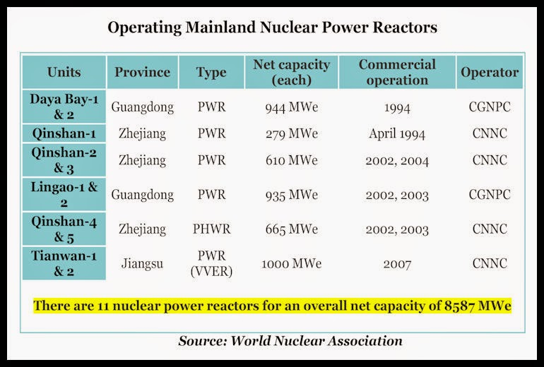 BACCI-Chinese-Civil-Nuclear-Energy-3-Nov-2007