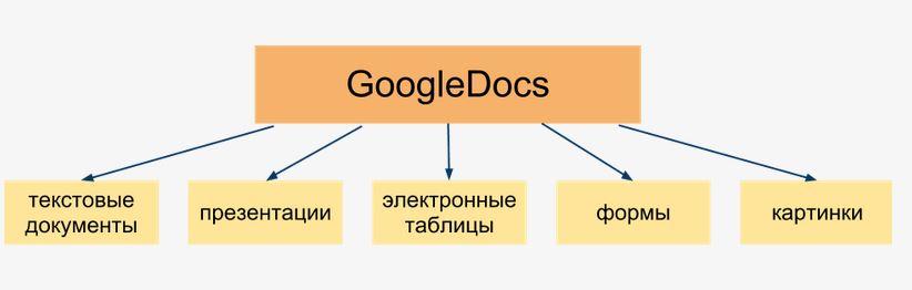 гугл документы войти - фото 6