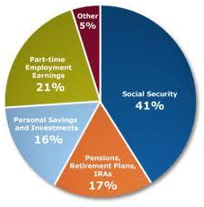 retirement investment strategy,best retirement strategy,retirement income strategy,retirement investment strategy,strategy retirement fund,transition to retirement